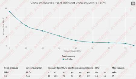 Vacuum flow - Piab - Vacuum pumps COAX SI32-3 - 64,8 m³-h