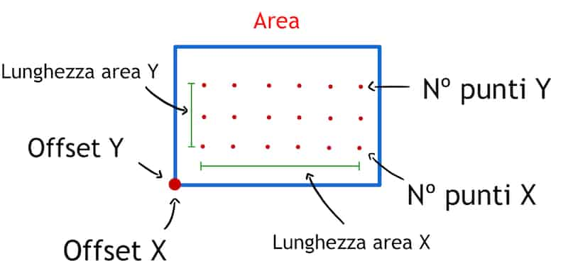 Area And Points To Work