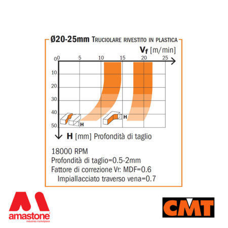 Diagram Diamond Router Cutters With 2 Axial Positive And Negative Shear Angle – Cmt