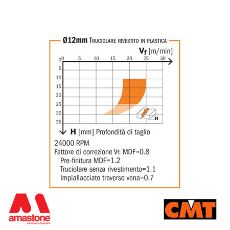 Diagram Diamond Router Cutters With Shear Angle For Nesting – Cmt