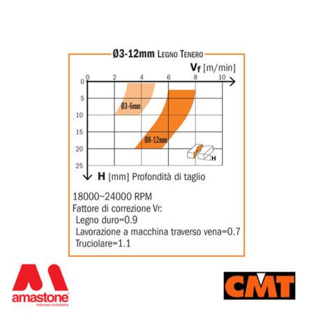 Diagram Solid Carbide Downcut Spiral Bit – Cmt