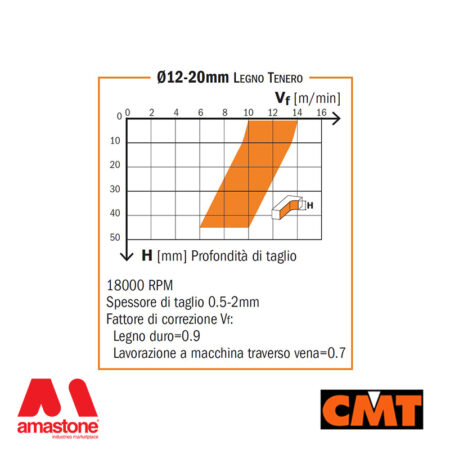 Diagram Solid Carbide Downcut With 3 Spiral Bits – Cmt
