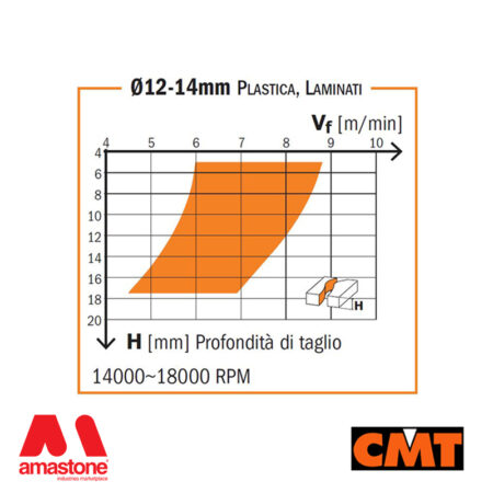 Diagram solid carbide upcut with 2 spiral cutting edges Cmt