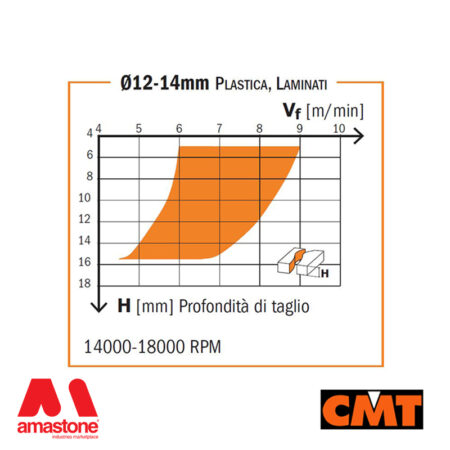 Diagram Solid Carbide Upcut With 3 Spiral Cutting Edges – Cmt